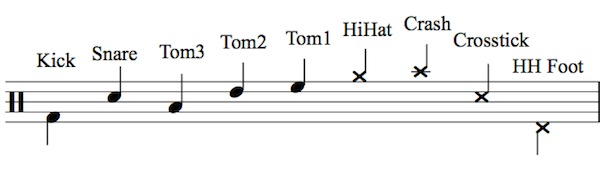 Drum Legend Notation for 5 Piece Drum Set